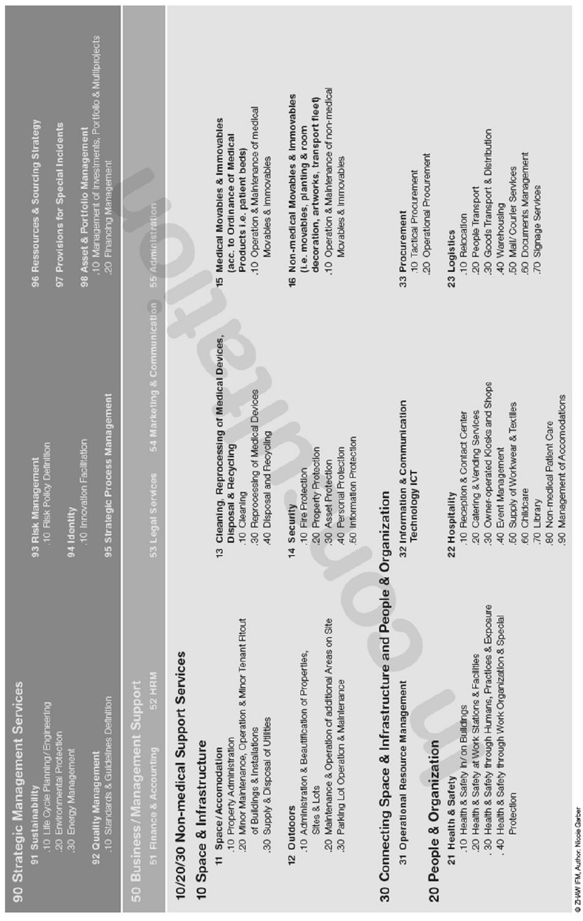 Allocation model for non-medical support services in