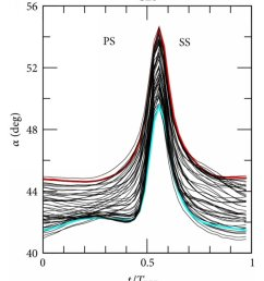 rotor exit velocity triangle including rotor wake  [ 850 x 1017 Pixel ]