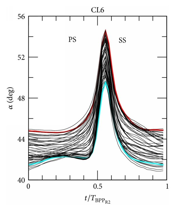 hight resolution of rotor exit velocity triangle including rotor wake