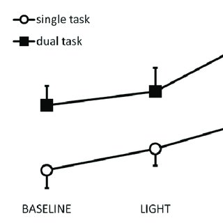 (PDF) Attentional Demands of Movement Observation as