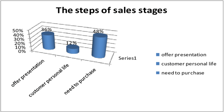 Figure no. 11 The steps of sales stages The indecision of