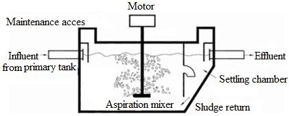 Figure 4: Schematic diagram of a surface aeration tank [10