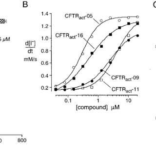 (PDF) High-affinity Activators of Cystic Fibrosis