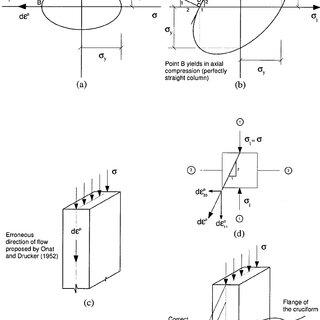 a: Schematic of a cruciform column under axial compression