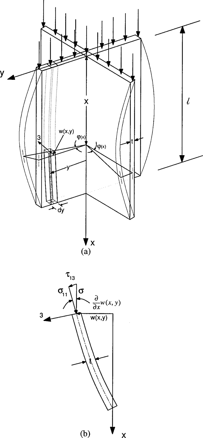 hight resolution of a schematic of a cruciform column under axial compression geometry of flanges has bifurcated