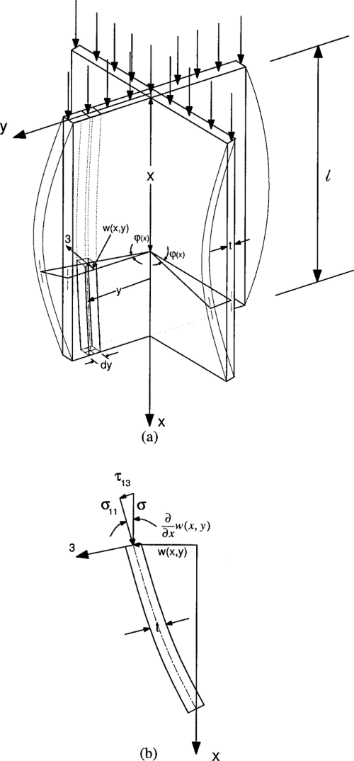 small resolution of a schematic of a cruciform column under axial compression geometry of flanges has bifurcated