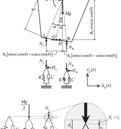free body diagram of rocking block during the full contact regime resting on viscoelastic [ 765 x 1134 Pixel ]