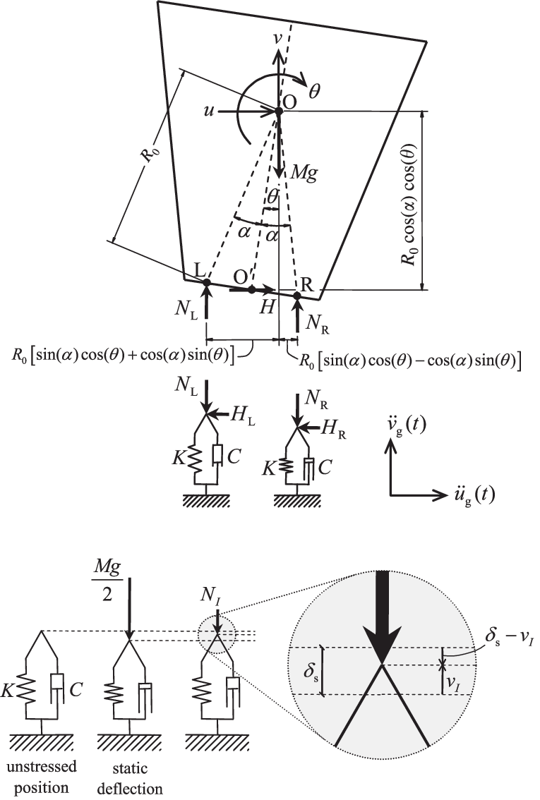 medium resolution of free body diagram of rocking block during the full contact regime resting on viscoelastic