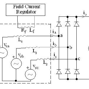 Alternator output power versus rectifier output voltage v