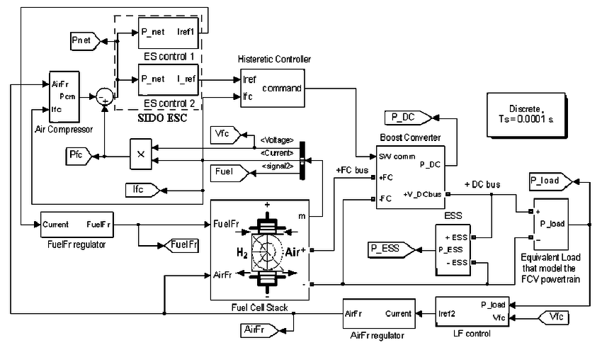a. LF and MEPT control loops for the AirFr and FuelFr are