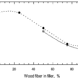 Strength vs. proportion of wood fiber in filler for