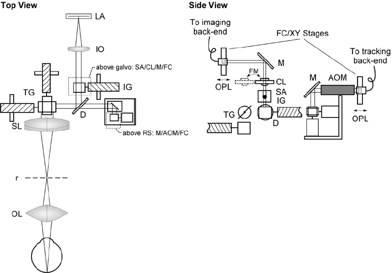 Optical schematic of the front-end of the tracking SLO/OCT