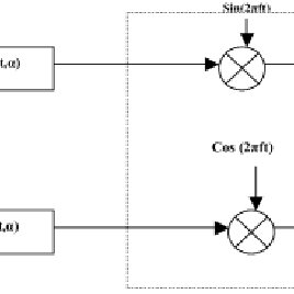 (PDF) Wireless communication system based on GMSK