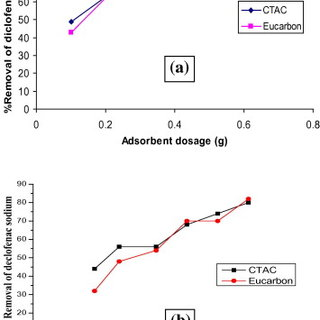 Effect of adsorbent dosage (a) and diclofenac sodium