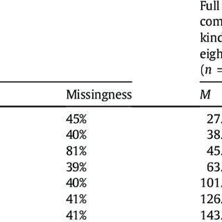 Descriptive characteristics of ECLS-K participants and