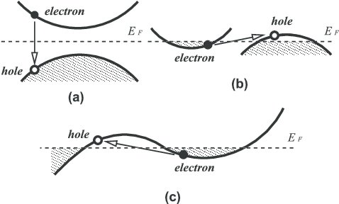 Stability of electron–hole pairs. (a) Typical band