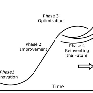 (PDF) DEFINITION AND ROLE OF AN INNOVATION STRATEGY