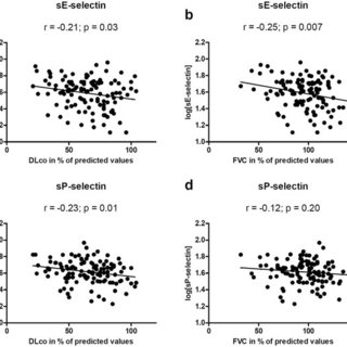 Plasma levels of soluble E- and P-selectins correlate with