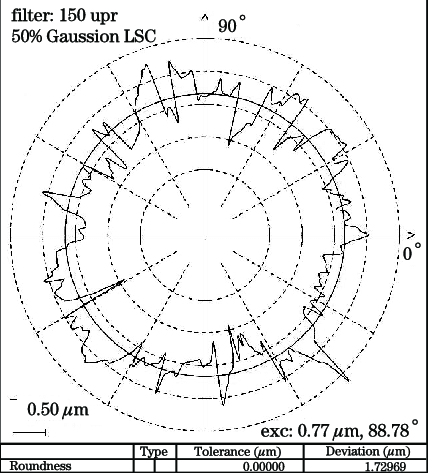 Roundness measurement protocol of a borehole with diameter