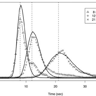 (PDF) An Integrated Theory of Prospective Time Interval