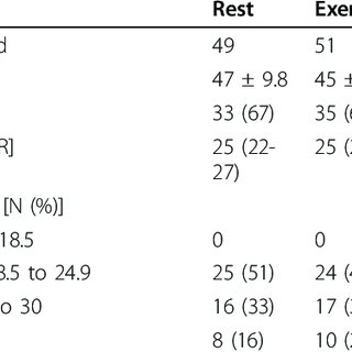 (PDF) Rest versus exercise as treatment for patients with