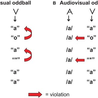 (PDF) Exploring the Role of Low Level Visual Processing in