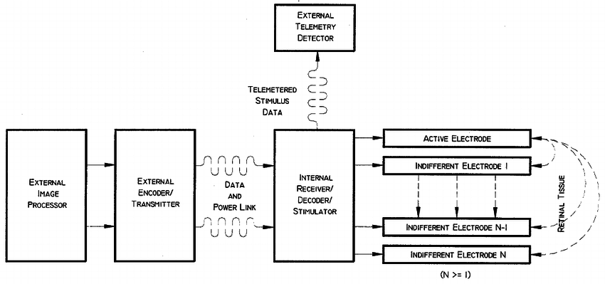 Block diagram of system operation. External image