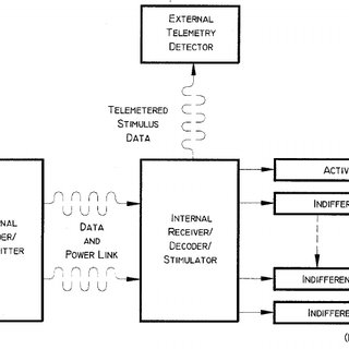 (PDF) CMOS neurostimulation ASIC with 100 channels