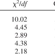 (PDF) Confirmatory factor analysis of the Wechsler