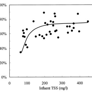 presents the relationship between polymer dosage and TSS