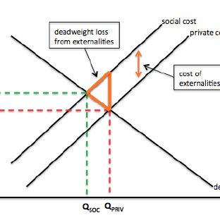 The economic cost (deadweight loss) of externalities in