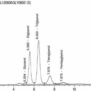 The high performance liquid chromatography (HPLC