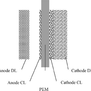 Schematic diagram of a direct methanol fuel cell [41