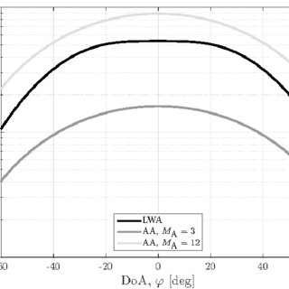 Comparison of LWA to antenna arrays (AAs): Antenna