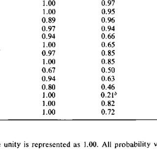 (PDF) Ellis B W, Johns M W, Lancaster R et alThe St. Mary