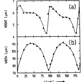 Calculation of across-wafer variation from raw CD data