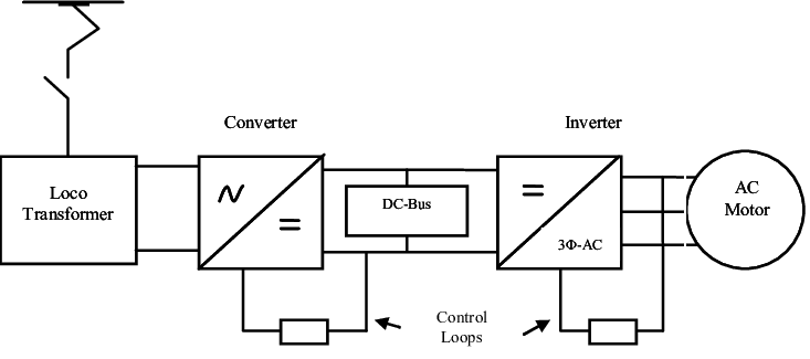 Block Diagram of AC-DC-AC traction system for AC motor