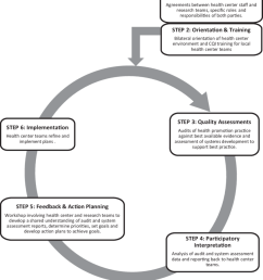 the health promotion continuous quality improvement model adapted from bailie et al  [ 850 x 985 Pixel ]