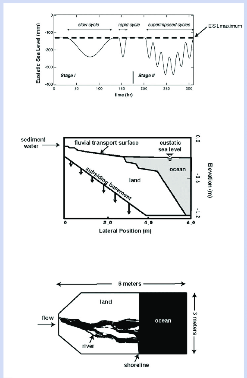 a) XES Run 02 eustatic sea level (ESL) curve. b) Schematic