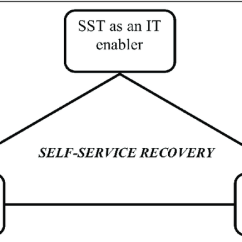 How Net Framework Works Diagram 2 Speed Fan Wiring The For Understanding Why Self Service Recovery