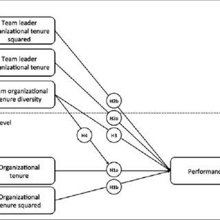 Relationship between employee organizational tenure and