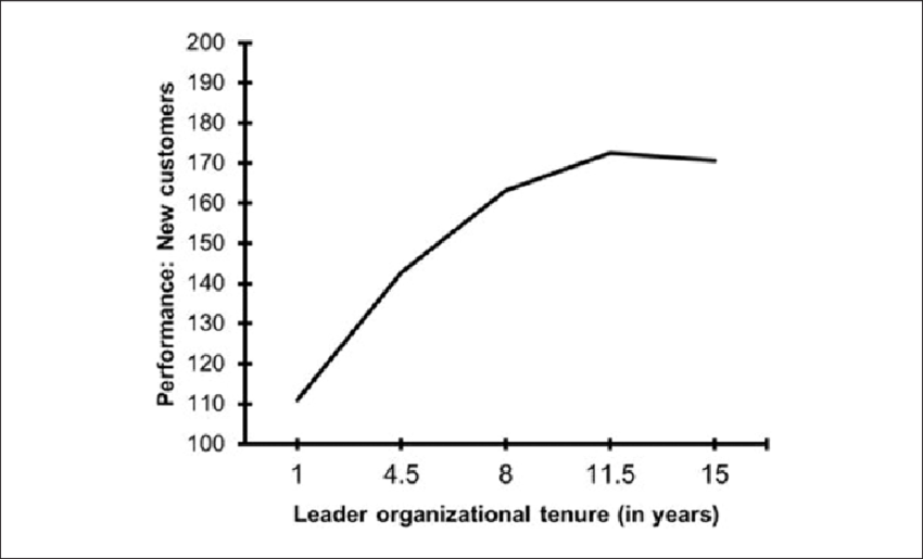 Organizational Tenure and Employee Performance: A