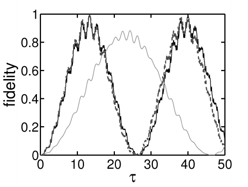 Average number of particles in the second well as a