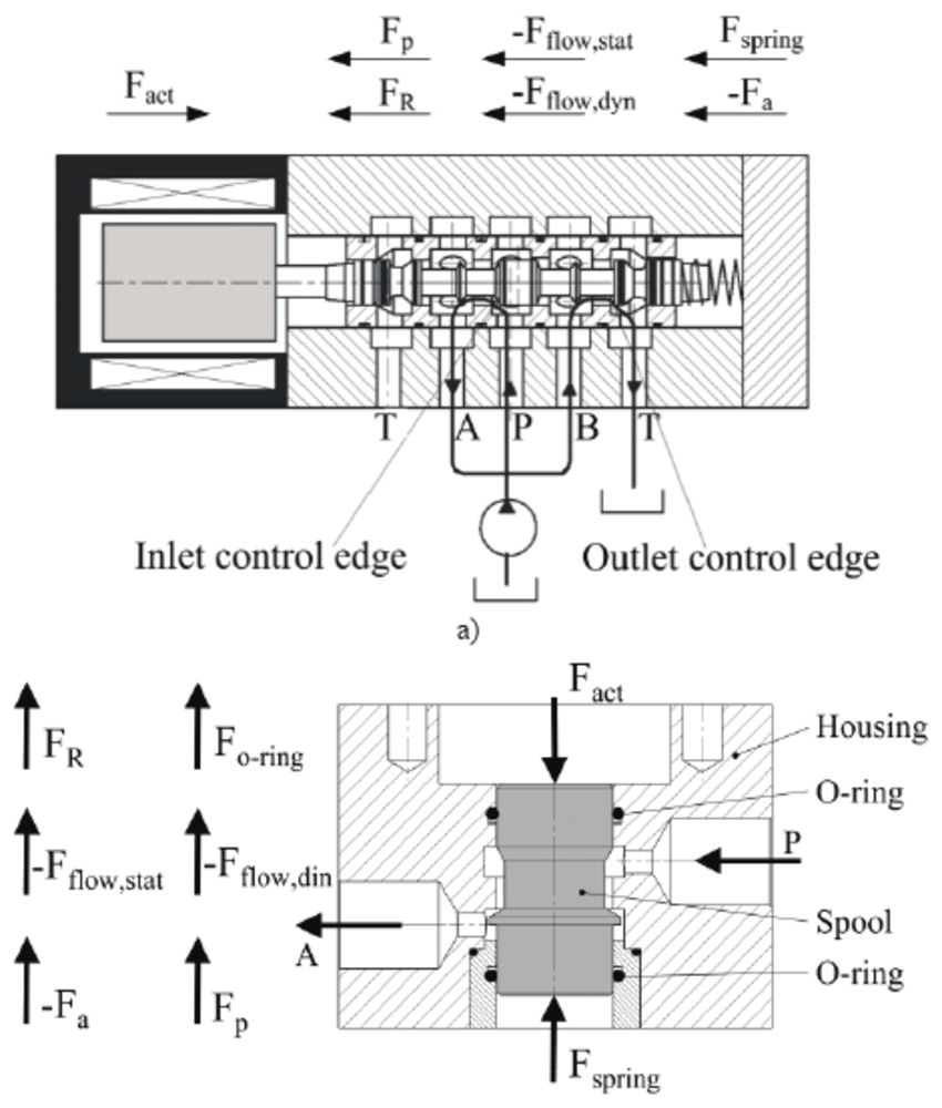 hight resolution of forces acting on the valve piston in a sliding spool valve and b
