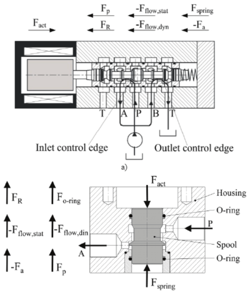 small resolution of forces acting on the valve piston in a sliding spool valve and b