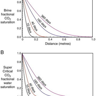Schematic brine-CO2 relative permeability curves