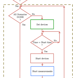 9 the flow diagram of the loop which governs the measurement process the number [ 796 x 1575 Pixel ]