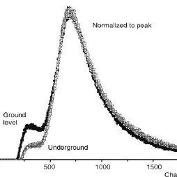 (PDF) Cosmic rays muon flux measurements at Belgrade