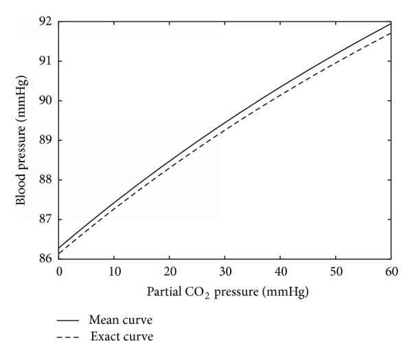 Blood pressure on the 10th level versus the partial CO2