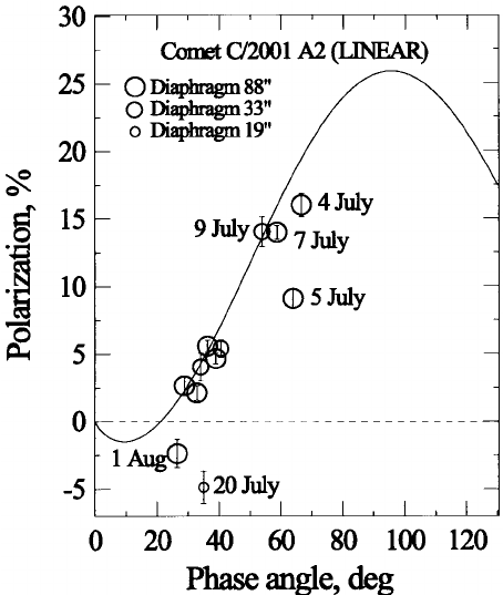 Polarization degree of Comet A2 (LINEAR) versus phase